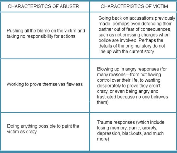Characteristics of Abuser and Abused